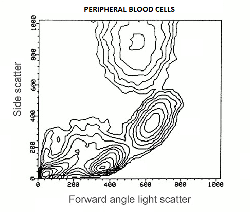 flow cytometry contour plot example