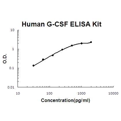 Human G-CSF PicoKine™ ELISA Kit EK0360