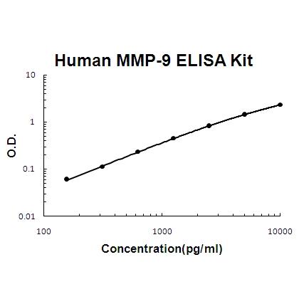 Human MMP-9 PicoKine™ ELISA Kit EK0465