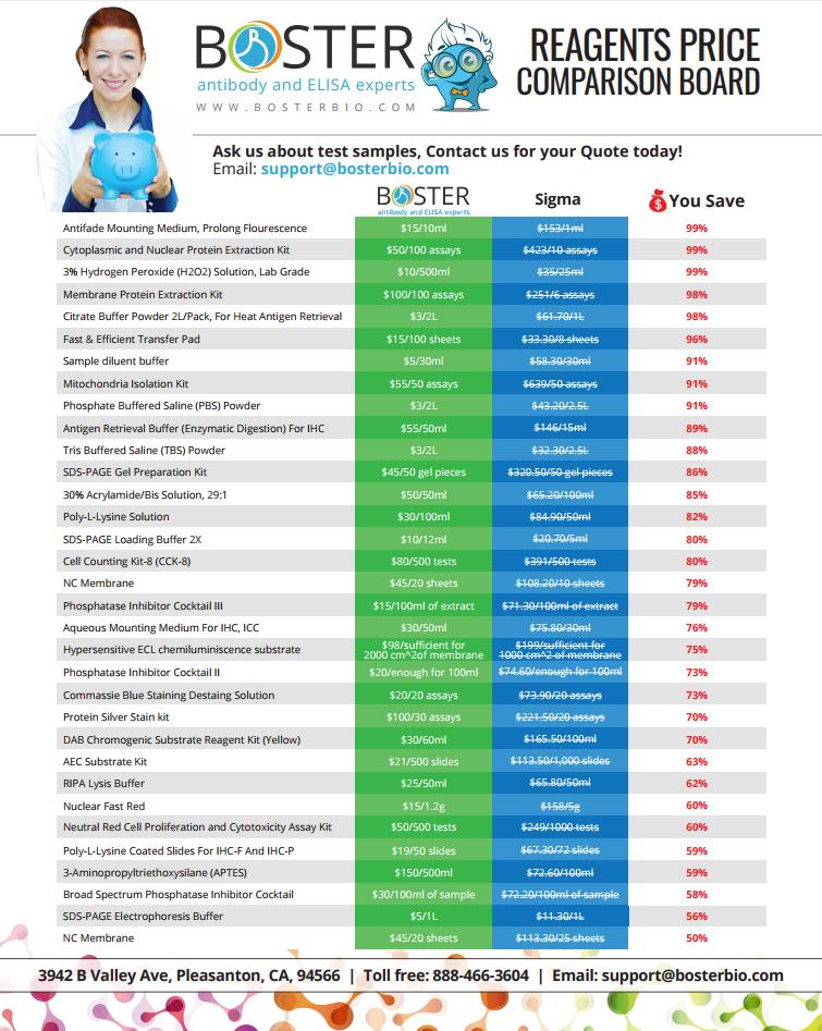 Boster Reagents Price Comparison Board